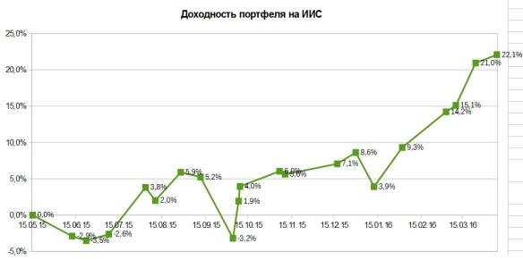 Счет ИИС апрель динамика счета.jpg