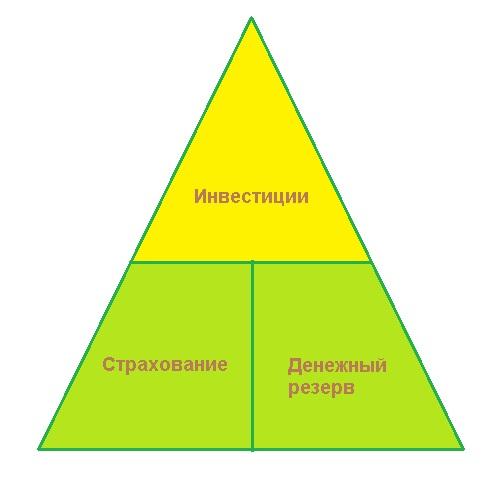Пирамида инвестиций.jpg