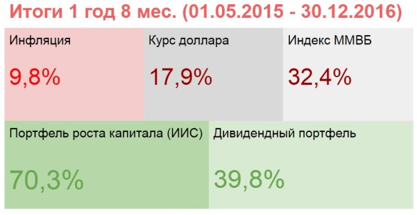 Итоги портфелей декабрь 2016.jpg